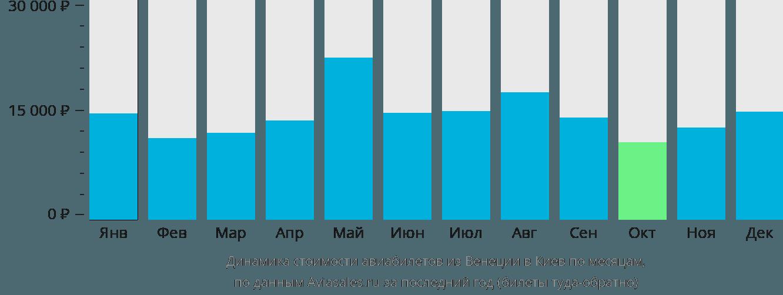 Динамика стоимости авиабилетов из Венеции в Киев по месяцам