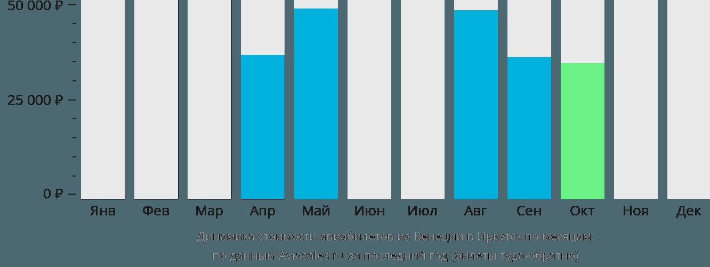 Динамика стоимости авиабилетов из Венеции в Иркутск по месяцам
