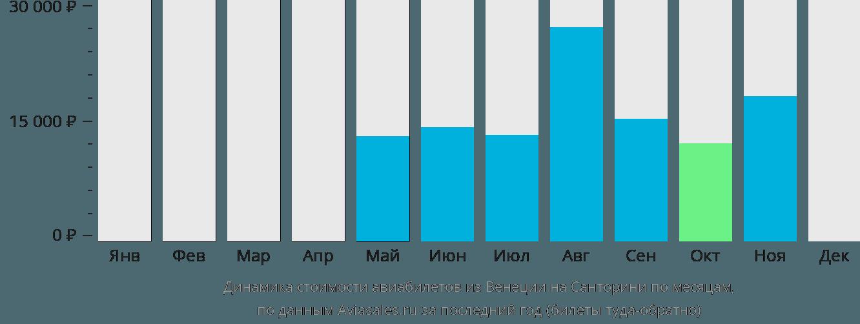 Динамика стоимости авиабилетов из Венеции на Санторини по месяцам