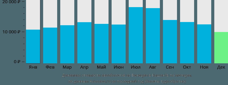 Динамика стоимости авиабилетов из Венеции в Кишинёв по месяцам