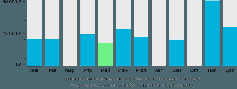 Динамика стоимости авиабилетов из Венеции в Краснодар по месяцам