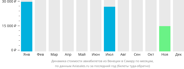 Динамика стоимости авиабилетов из Венеции в Самару по месяцам