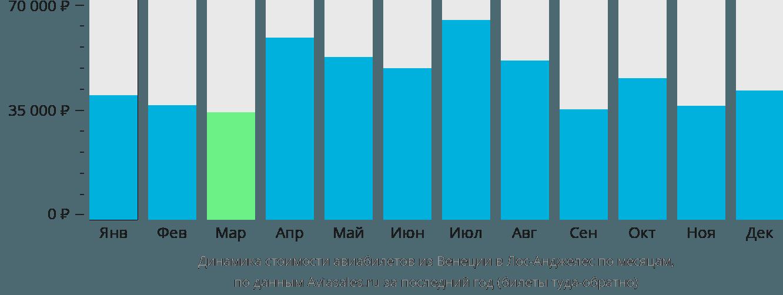 Динамика стоимости авиабилетов из Венеции в Лос-Анджелес по месяцам