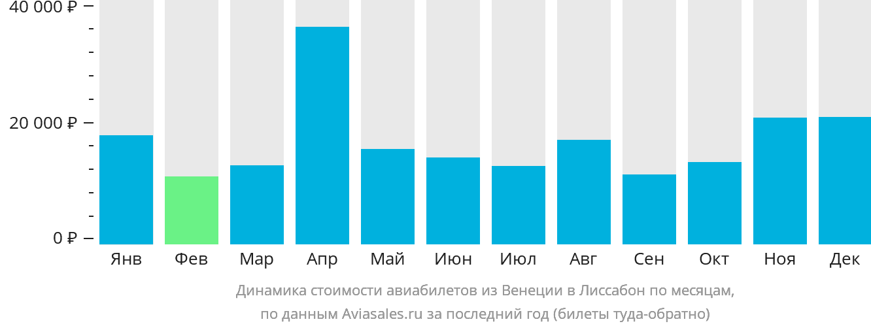 Динамика стоимости авиабилетов из Венеции в Лиссабон по месяцам