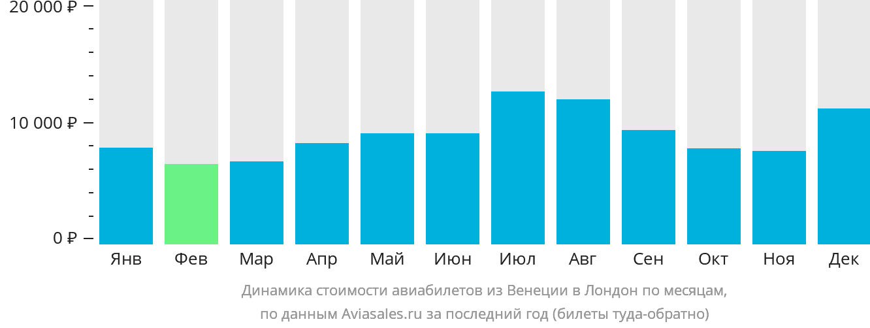 Динамика стоимости авиабилетов из Венеции в Лондон по месяцам