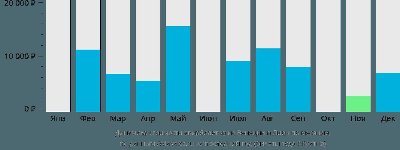Динамика стоимости авиабилетов из Венеции в Лион по месяцам