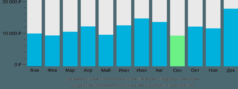 Динамика стоимости авиабилетов из Венеции в Мадрид по месяцам