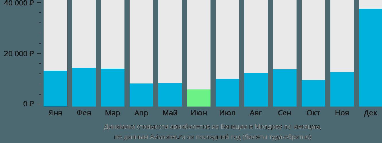 Динамика стоимости авиабилетов из Венеции в Молдову по месяцам