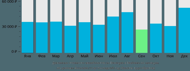 Динамика стоимости авиабилетов из Венеции в Майами по месяцам