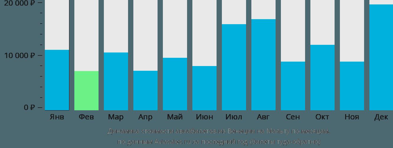 Динамика стоимости авиабилетов из Венеции на Мальту по месяцам