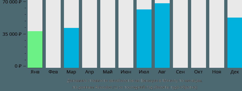 Динамика стоимости авиабилетов из Венеции в Манилу по месяцам