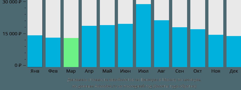 Динамика стоимости авиабилетов из Венеции в Москву по месяцам