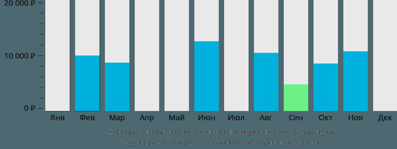Динамика стоимости авиабилетов из Венеции в Марсель по месяцам