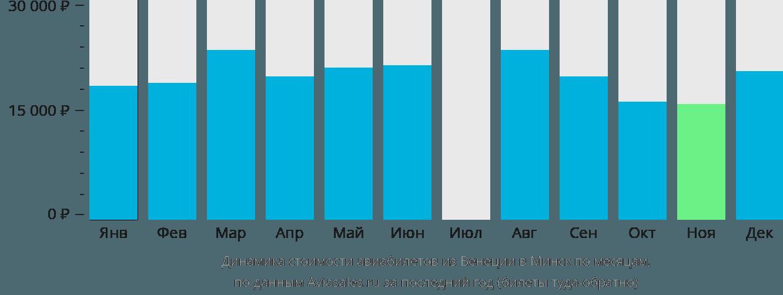 Динамика стоимости авиабилетов из Венеции в Минск по месяцам