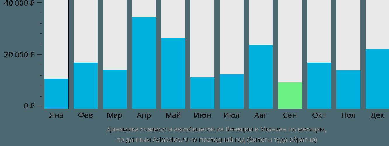 Динамика стоимости авиабилетов из Венеции в Мюнхен по месяцам
