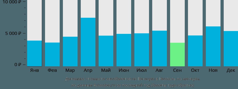 Динамика стоимости авиабилетов из Венеции в Неаполь по месяцам