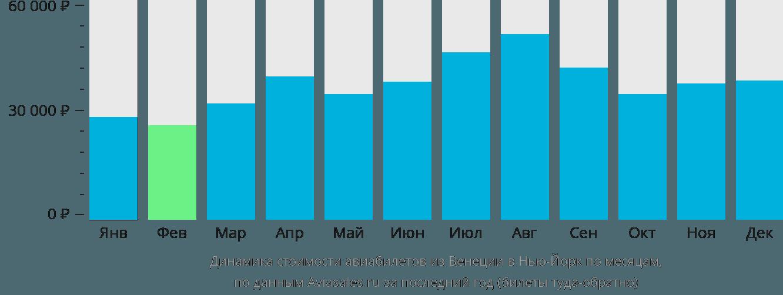 Динамика стоимости авиабилетов из Венеции в Нью-Йорк по месяцам