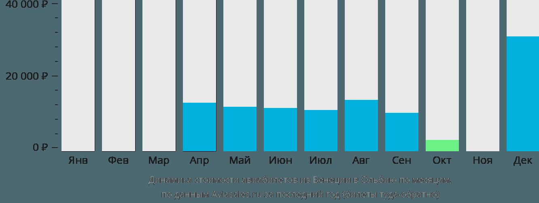 Динамика стоимости авиабилетов из Венеции в Ольбию по месяцам