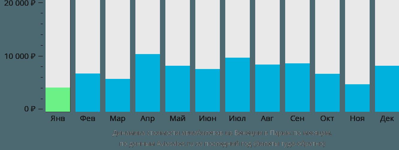 Динамика стоимости авиабилетов из Венеции в Париж по месяцам