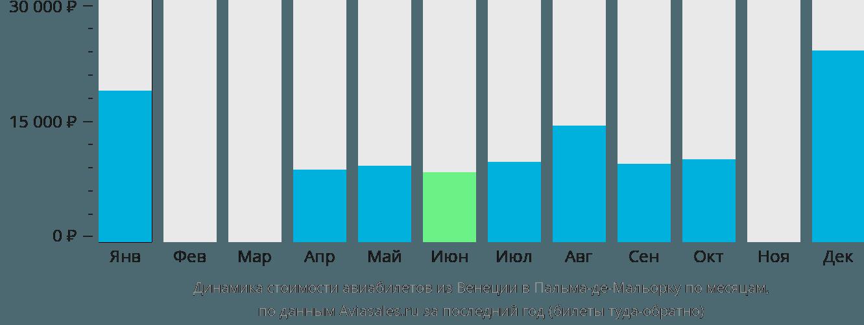 Динамика стоимости авиабилетов из Венеции в Пальма-де-Майорку по месяцам