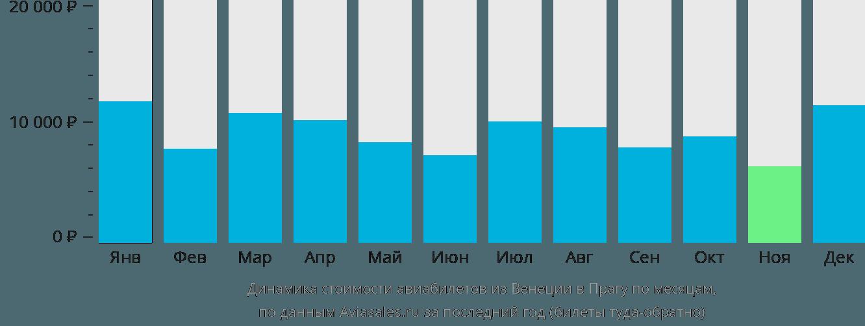 Динамика стоимости авиабилетов из Венеции в Прагу по месяцам