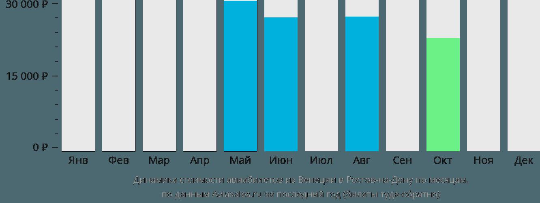 Динамика стоимости авиабилетов из Венеции в Ростов-на-Дону по месяцам
