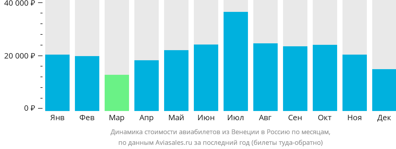 Динамика стоимости авиабилетов из Венеции в Россию по месяцам