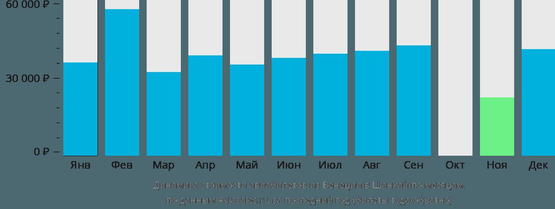 Динамика стоимости авиабилетов из Венеции в Шанхай по месяцам