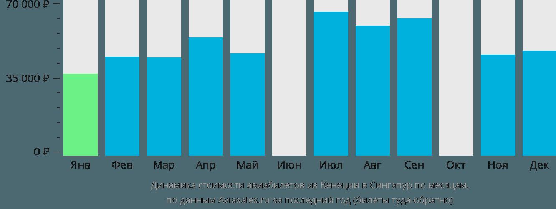 Динамика стоимости авиабилетов из Венеции в Сингапур по месяцам
