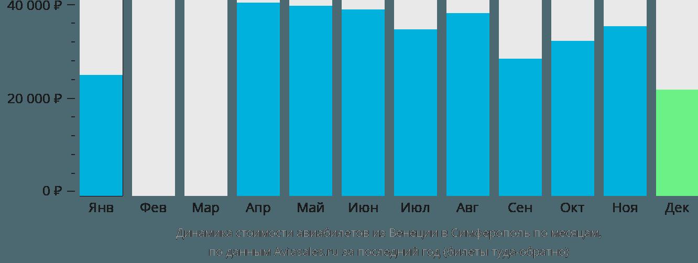 Динамика стоимости авиабилетов из Венеции в Симферополь  по месяцам