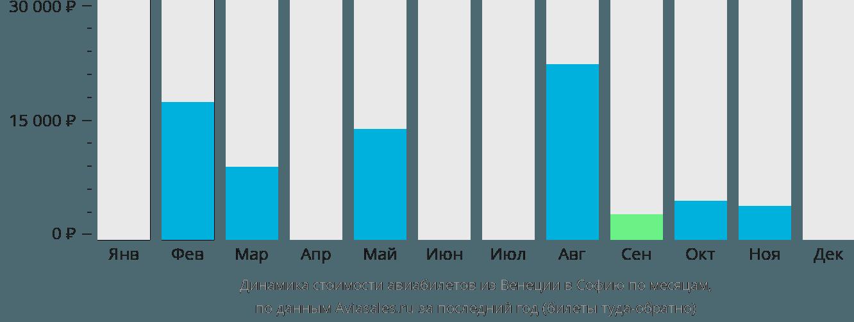 Динамика стоимости авиабилетов из Венеции в Софию по месяцам