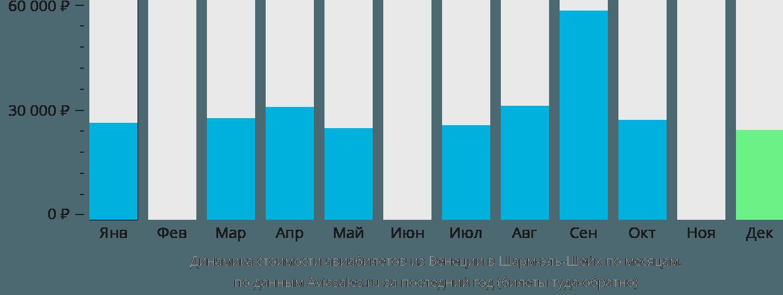 Динамика стоимости авиабилетов из Венеции в Шарм-эш-Шейх по месяцам