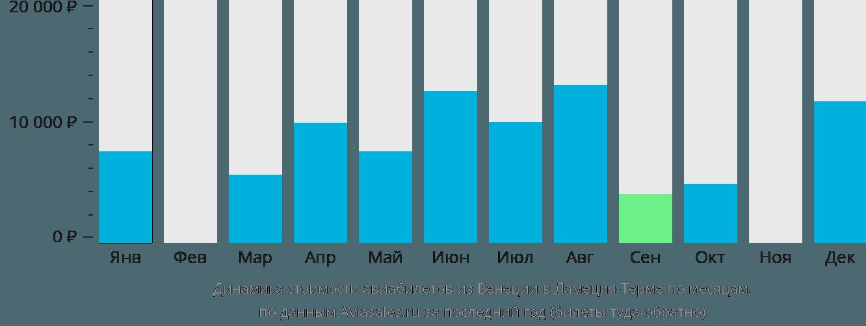 Динамика стоимости авиабилетов из Венеции в Ламеция-Терме по месяцам