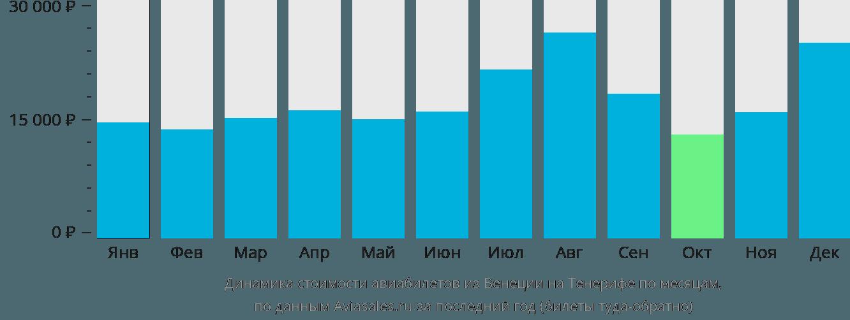 Динамика стоимости авиабилетов из Венеции на Тенерифе по месяцам