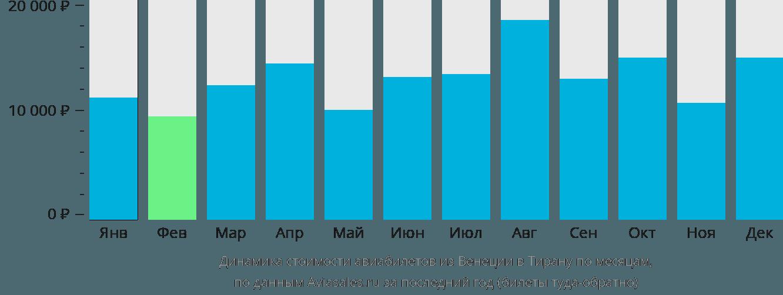 Динамика стоимости авиабилетов из Венеции в Тирану по месяцам