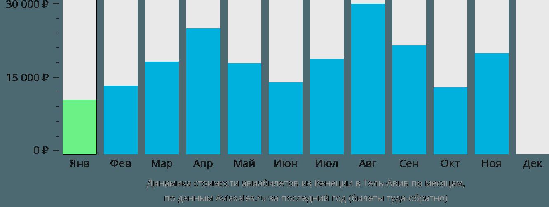 Динамика стоимости авиабилетов из Венеции в Тель-Авив по месяцам