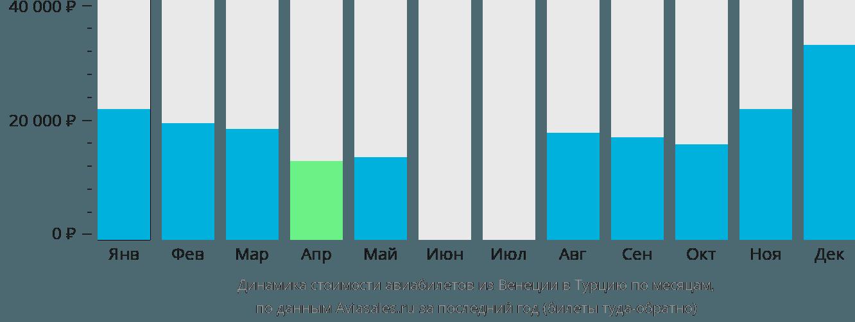 Динамика стоимости авиабилетов из Венеции в Турцию по месяцам