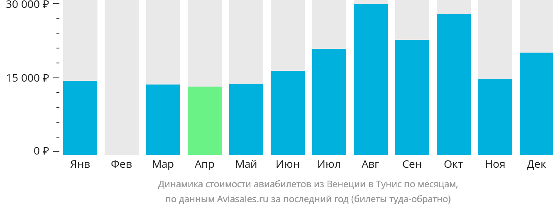 Динамика стоимости авиабилетов из Венеции в Тунис по месяцам