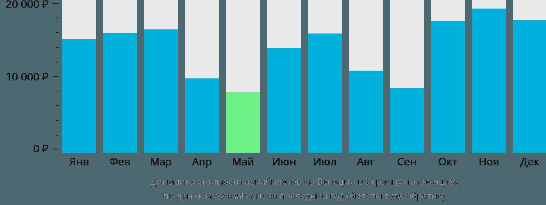Динамика стоимости авиабилетов из Венеции в Украину по месяцам