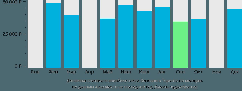 Динамика стоимости авиабилетов из Венеции в Торонто по месяцам