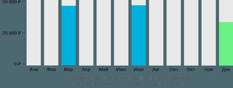 Динамика стоимости авиабилетов из Пуло-Кондора по месяцам