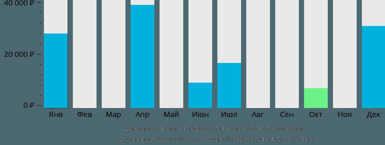 Динамика стоимости авиабилетов из Овды по месяцам