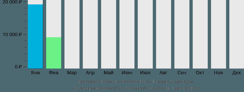 Динамика стоимости авиабилетов из Вьедмы по месяцам