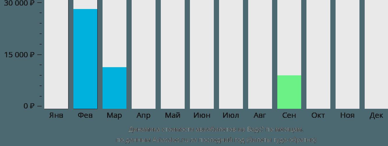 Динамика стоимости авиабилетов из Вадсё по месяцам