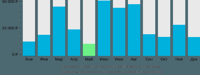 Динамика стоимости авиабилетов из Веракруса по месяцам