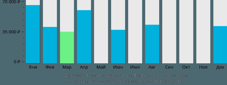 Динамика стоимости авиабилетов из Виктория-Фоллс по месяцам