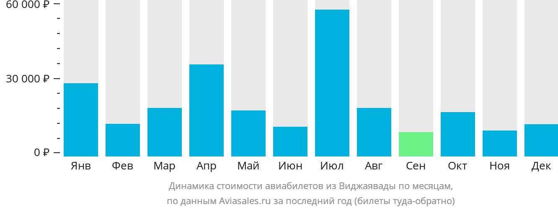 Динамика стоимости авиабилетов из Виджаявады по месяцам