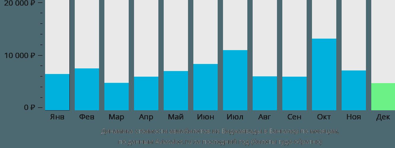 Динамика стоимости авиабилетов из Виджаявады в Бангалор по месяцам