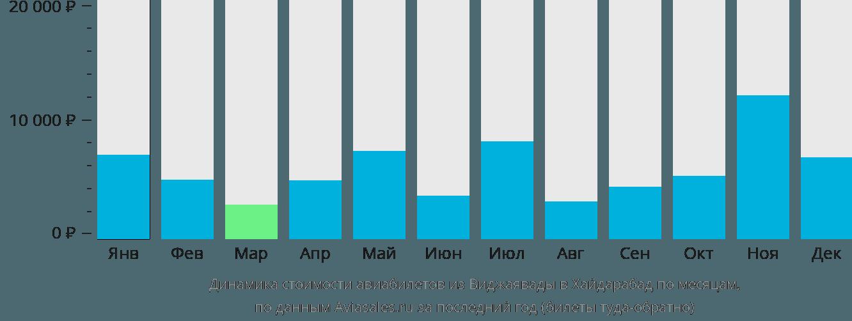 Динамика стоимости авиабилетов из Виджаявады в Хайдарабад по месяцам