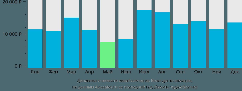 Динамика стоимости авиабилетов из Вологды по месяцам